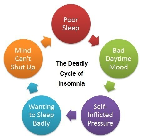Deadly cycle of insomnia