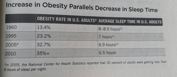 Obesity rate and sleep length
