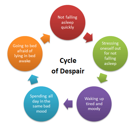 Cycle of Despair. You can't fall asleep.
