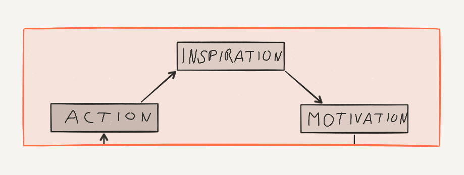 The Do Something Principle by Mark Manson: Action leads to Inspiration and Motivation