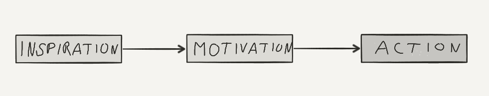 The Do Something Principle1: Inspiration leads to motivation and action