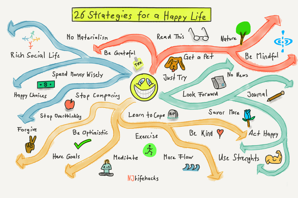 how to be happy 26 strategies backed by research