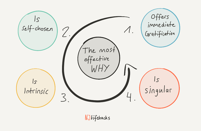 the right why to change behavior