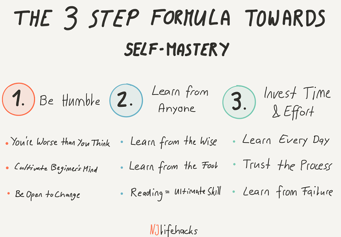 3 step formula towards self-mastery