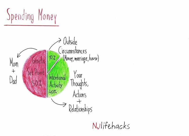 spending money and where it influences your happiness