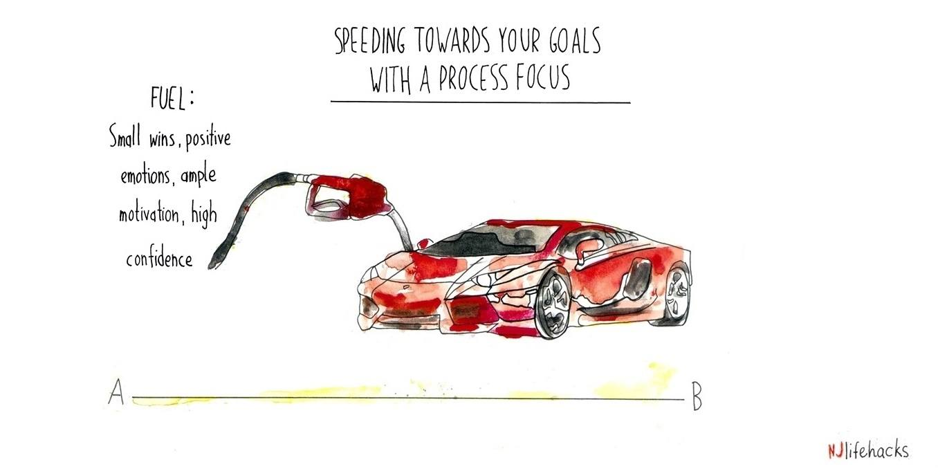 focus on the process to reach your goals faster