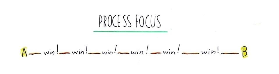 process focus = many small wins