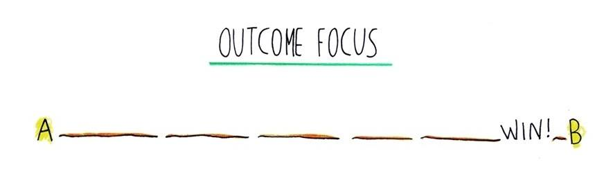 outcome focus leads to discouragement and loss of motivation