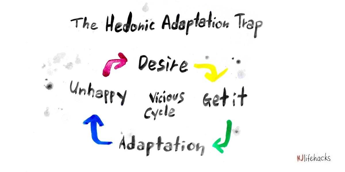 vicious cycle of hedonic adaptation beaten by negative visualization