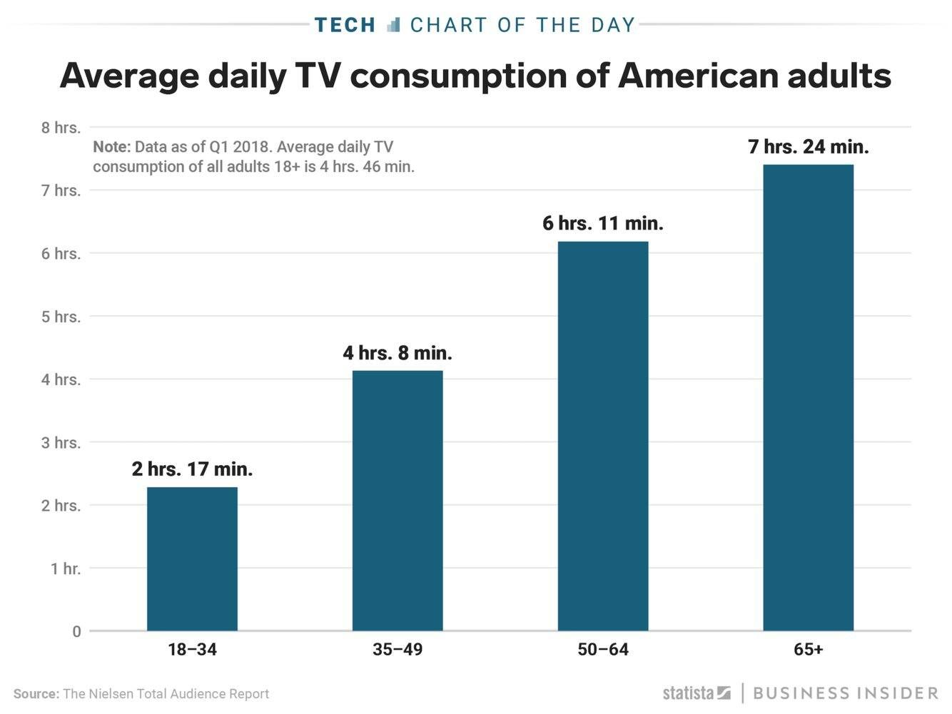 average daily television consumption