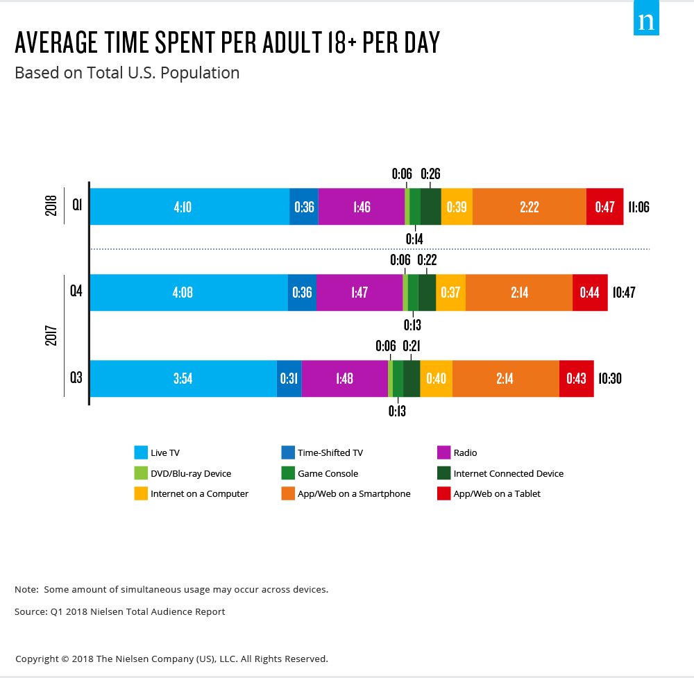 daily average time spent with technology