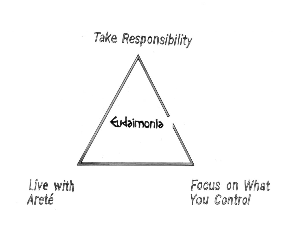 The Stoic Happiness Triangle